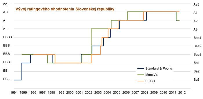Najrýchlejšie rástol rating Slovenska za druhej Dzurindovej vlády