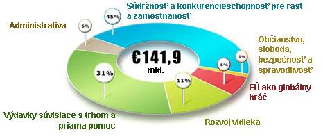 Výdavky rozpočtu Európskej únie v roku 2011