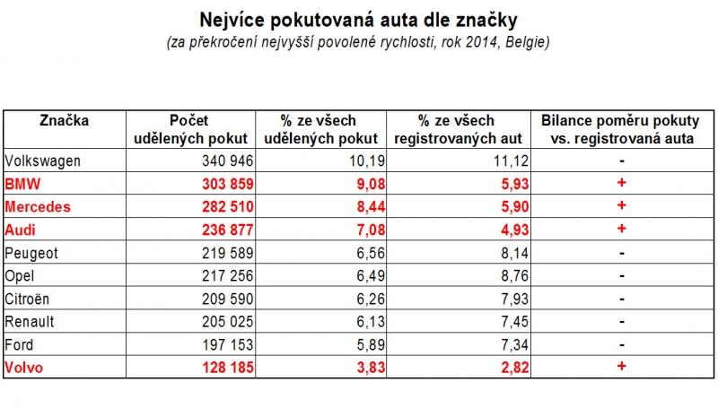 Zdroj: autoforum.cz