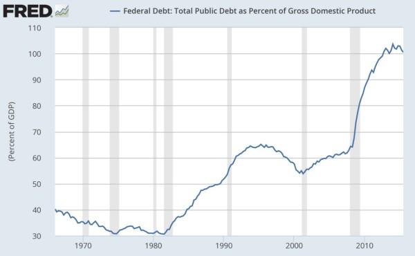 Federal-Debt-600x370