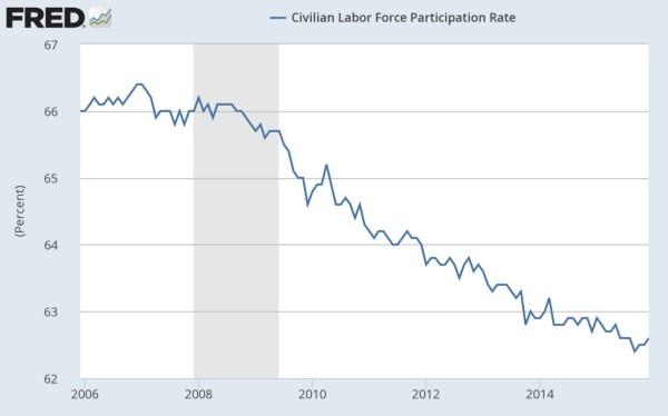 Labor-Force-Participation-600x374