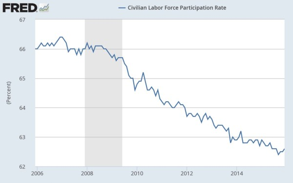 Labor-Force-Participation-600x374