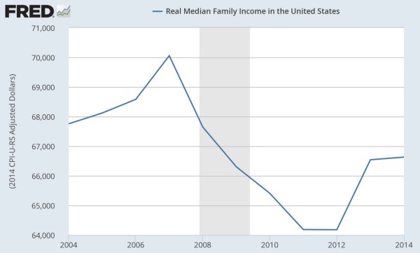 Median-Family-Income-600x361