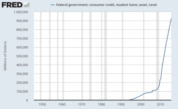 Student-Loans-600x367