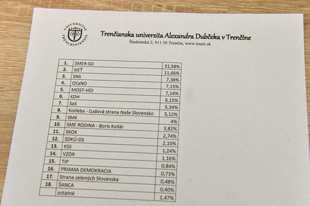 Výsledky prieskumu verejnej mienky Exit poll NR SR 2016, ktoré namerala Katedra politológie Trenčianskej univerzity Alexandra Dubčeka vo voľbách do Národnej rady SR v Trenčíne, 5. marca 2016