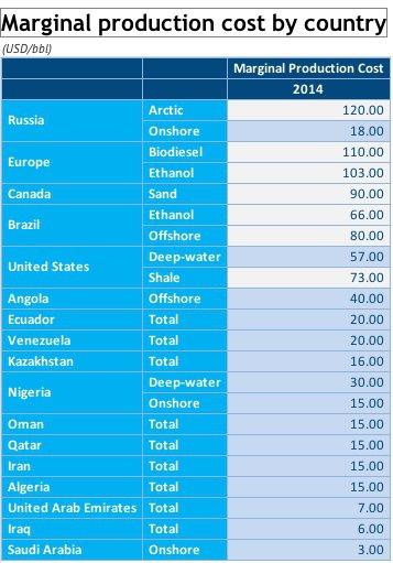 Zdroj: DWN, IEA, Oil statistics