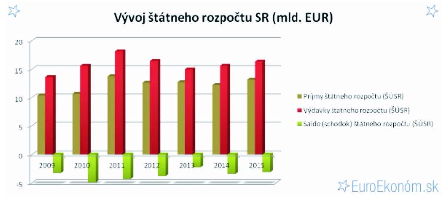 Tabuľka vývoja štátneho rozpočtu