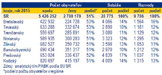 Tabuľka zobrazuje podiel sobášov v jednotlivých krajoch Slovenska