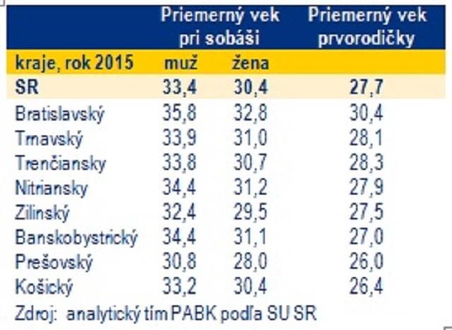 Tabuľka ukazuje priemerný vek nevesty a ženícha v jednotlivých krajoch Slovenska