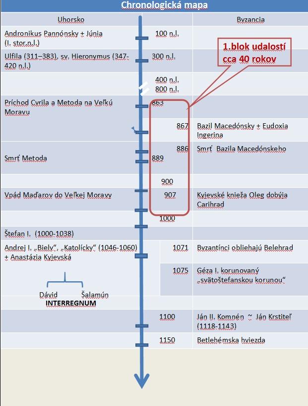 Chronologická mapa