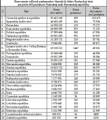 Porovnanie európskych krajín: počet poslancov a počet obyvateľov na 1 poslanca v jednotlivých krajinách