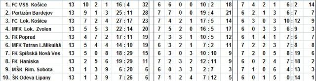 Tabuľka 2.liga Východ po 13.kole OKK