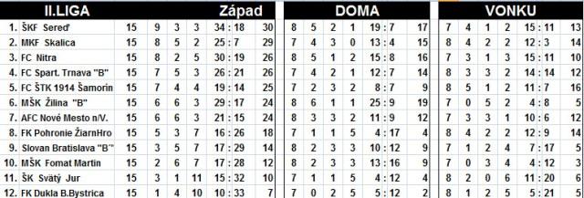 Tabuľka 2.liga Západ po 15.kole OKK