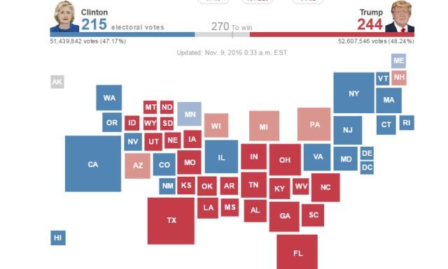Obrázok, ako sa mení počet členov Zhromaždenia voliteľov pre jednotlivých prezidentských kandidátov, aký je stav v jednotlivých štátoch USA