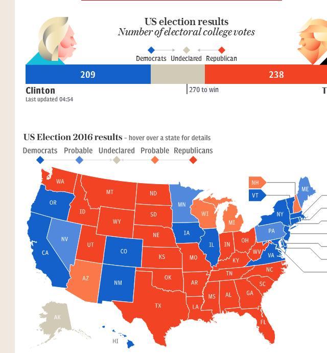 Uredbežné výsledky hlasovania