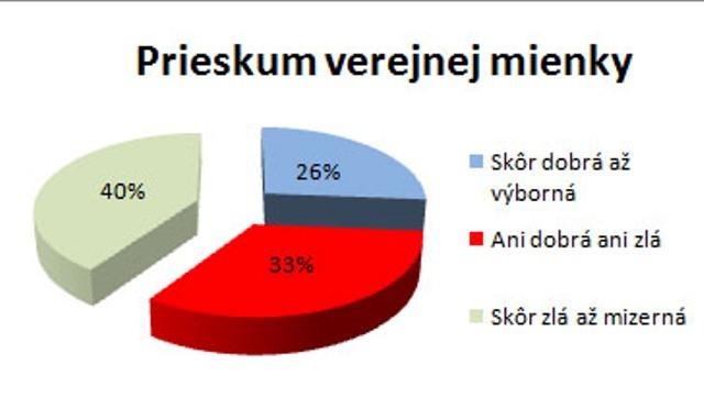 Výsledky prieskumu verejnej mienky o vnímaní demokracie