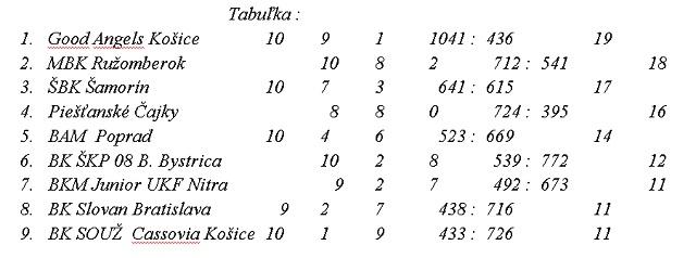 tublka-11-kolo