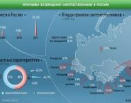 Štatistika prichádzajúcich rodákov do Ruskej federácie