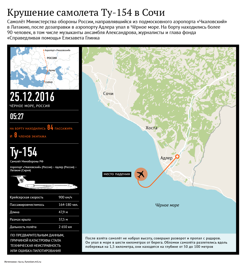 Predpokladaný let a pád Tu - 154 nad Čiernym morom