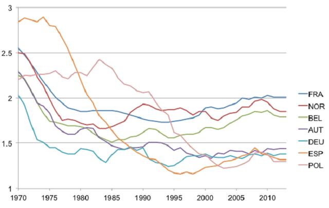 Takto klesala miera pôrodnosti v Európe v posledných desaťročiach