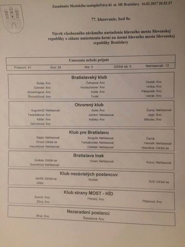 Hlasovanie mestských poslancov