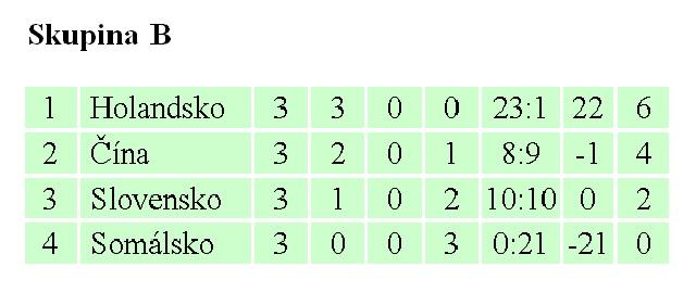 d639f91fd063 Slováci svoj historicky prvý zápas na MS odohrali proti skúsenému mužstvu  Holandska a podľahli mu 0 7  0 3 . V ďalšom stretnutí poriadne potrápili  taktiež ...