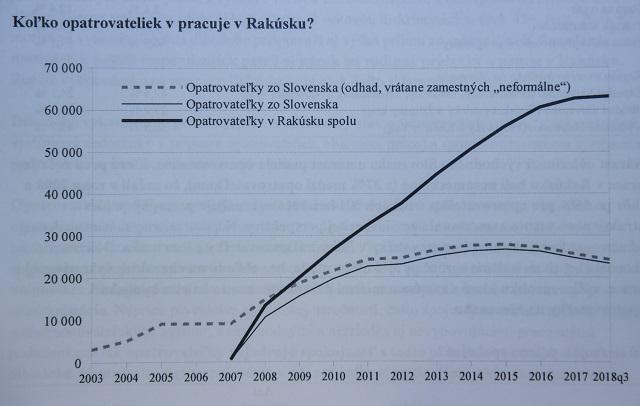 883e3be2119f3 Na snímke graf, ktorý znázorňuje počet opatrovateliek zo Slovenska  pracujúcich v Rakúsku