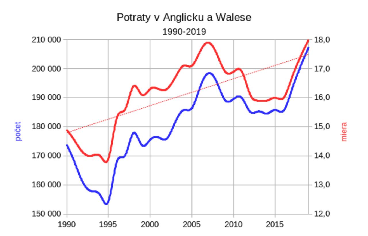 Potraty v Anglicku a Walese