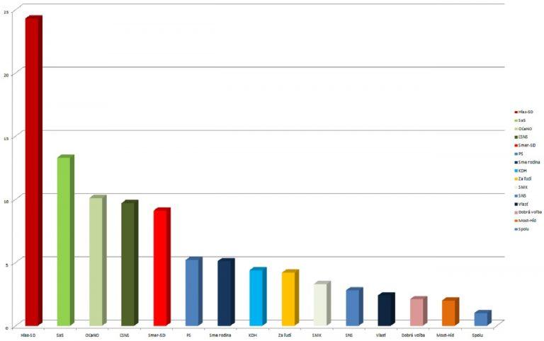 prieskum, graf, politické strany