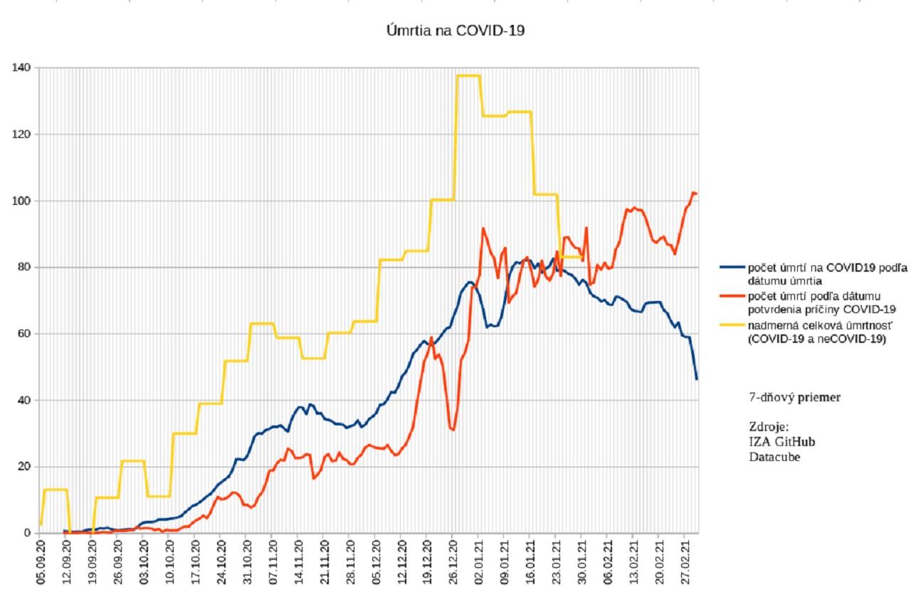graf umrtia na COVID-19