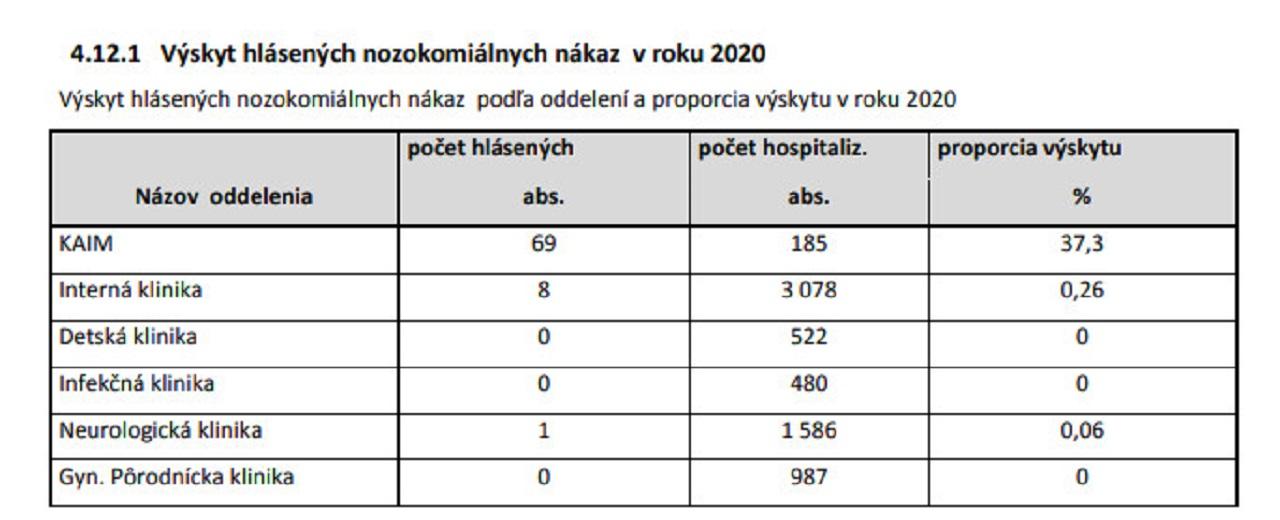 Tabuľka z výročnej správy Vojenskej nemocnie v Ružomberku s prehľadom výskytu nozokomiálnych nákaz naprieč oddeleniami