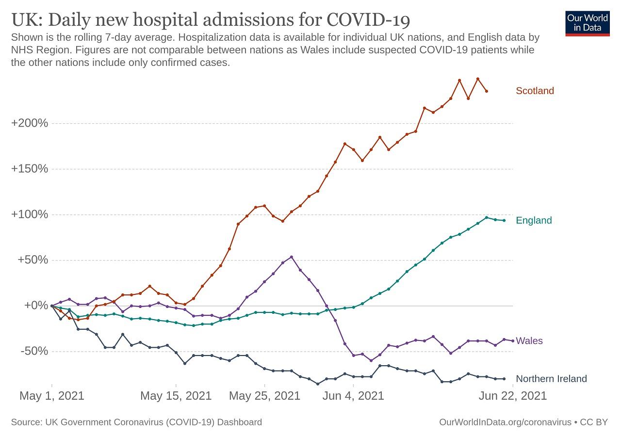 Graf miery hospitalizácií naprieč Veľkou Britániou