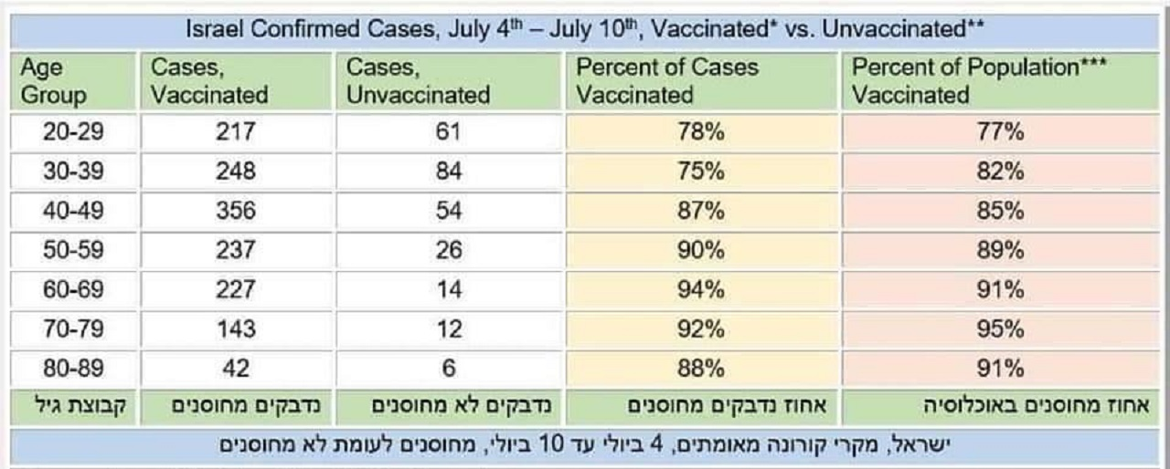 Izraelské dáta o nakazených rozdelené podľa očkovania a v poslednom stĺpci podiel zaočkovaných v celkovej populácii podľa veku, v predposlednom stĺpci podiel zaočkovaných medzi pozitívnymi prípadmi