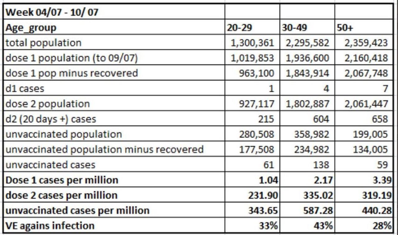 Prehľad nakazených v Izraeli a z toho vypočítaná účinnosť vakcíny v predchádzaní nakazenia v percentách
