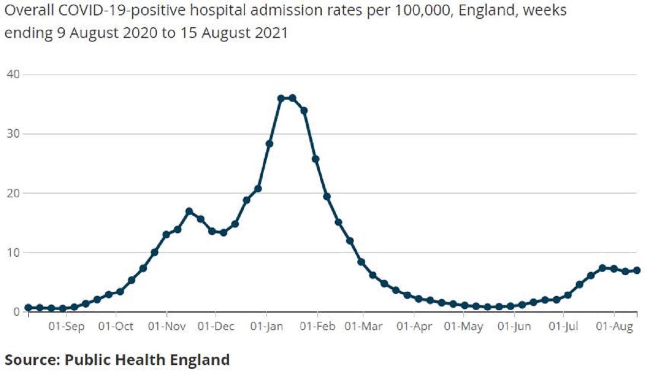 graf británia hospitalizácie