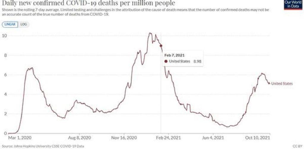 úmrtnosť covid USA